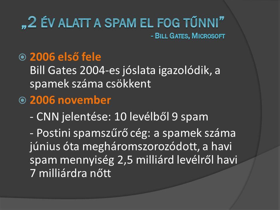  2006 első fele Bill Gates 2004-es jóslata igazolódik, a spamek száma csökkent  2006 november - CNN jelentése: 10 levélből 9 spam - Postini spamszűrő cég: a spamek száma június óta megháromszorozódott, a havi spam mennyiség 2,5 milliárd levélről havi 7 milliárdra nőtt