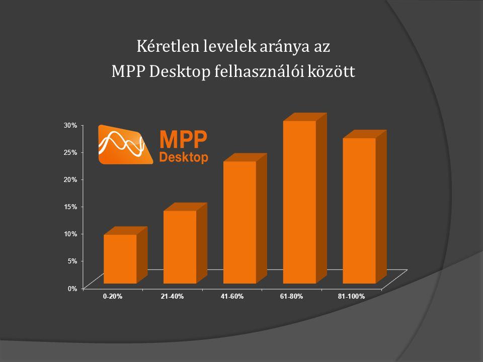  Otthoni levelezés: MPP Desktop felhasználók levelei között átlagosan 60-80% spam  Ingyenes szolgáltatók: CitroMail és Index/VIPmail felhasználók spam aránya folyamatosan növekedik