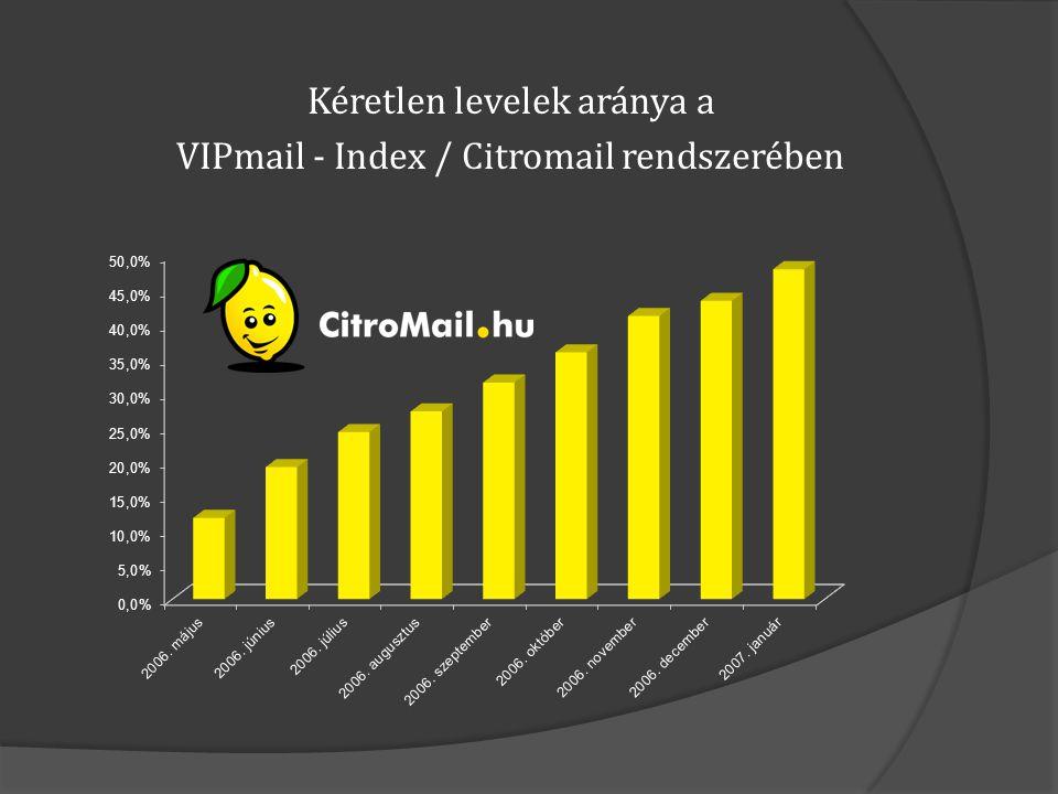  Otthoni levelezés: MPP Desktop felhasználók levelei között átlagosan 60-80% spam  Ingyenes szolgáltatók: CitroMail és Index/VIPmail felhasználók spam aránya folyamatosan növekedik  Vállalati ügyfelek: AIONnet szolgáltató rendszerében a spamek száma ötszörösére növekedett