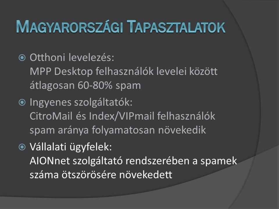 Hasznos és kéretlen levelek száma az AIONnet tartalomszolgáltató szerverein