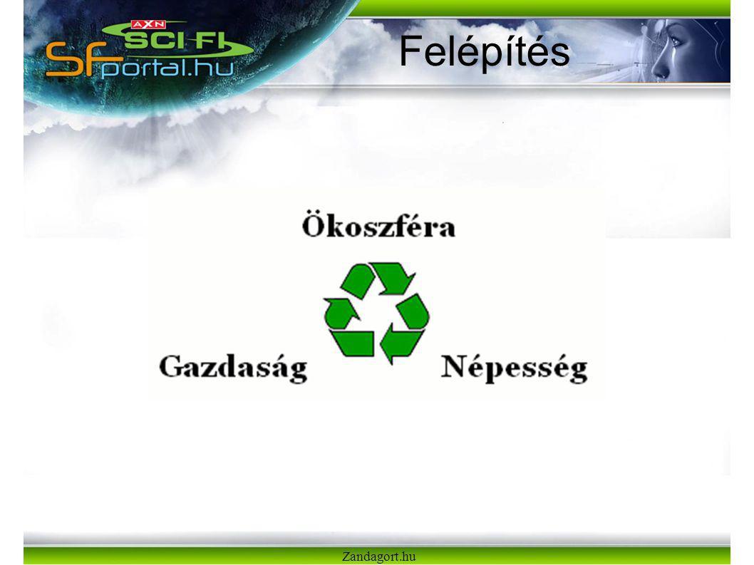 Zandagort.hu Felépítés