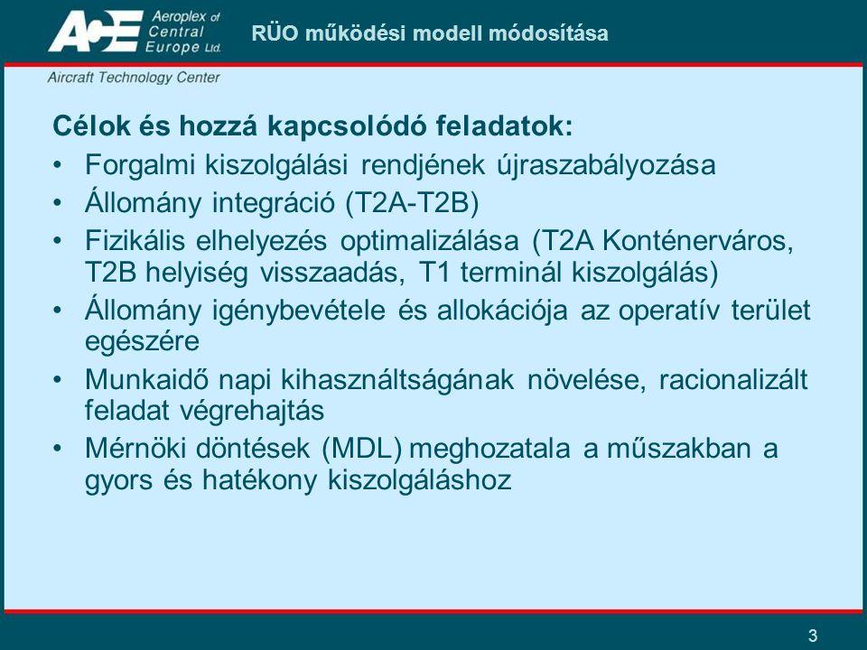 3 RÜO működési modell módosítása Célok és hozzá kapcsolódó feladatok: Forgalmi kiszolgálási rendjének újraszabályozása Állomány integráció (T2A-T2B) F