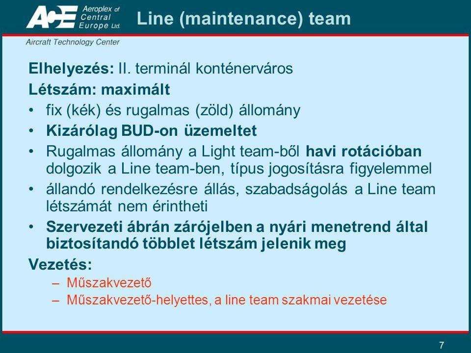 7 Line (maintenance) team Elhelyezés: II. terminál konténerváros Létszám: maximált fix (kék) és rugalmas (zöld) állomány Kizárólag BUD-on üzemeltet Ru