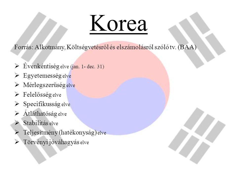 Korea Forrás: Alkotmány, Költségvetésről és elszámolásról szóló tv. (BAA)  Évenkéntiség elve (jan. 1- dec. 31)  Egyetemesség elve  Mérlegszerűség e