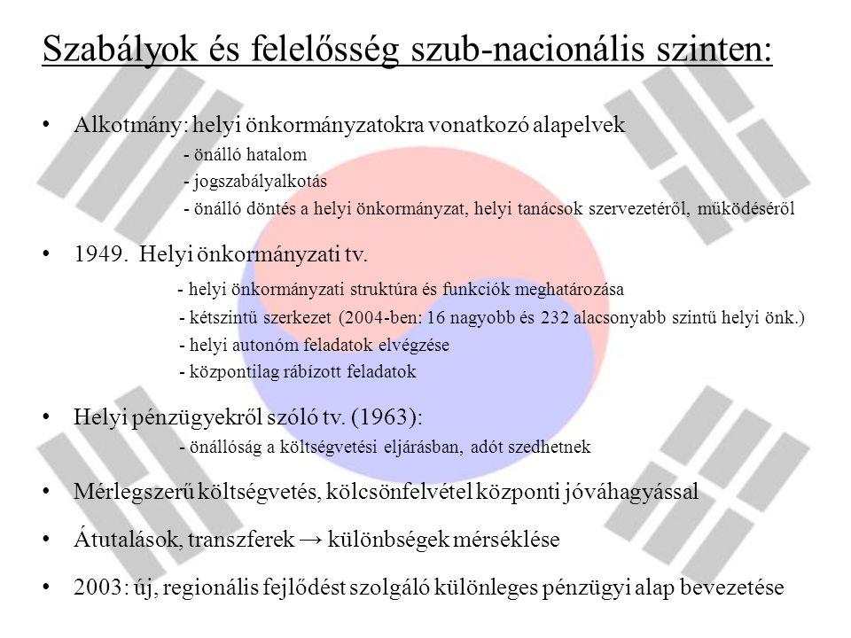 Szabályok és felelősség szub-nacionális szinten: Alkotmány: helyi önkormányzatokra vonatkozó alapelvek - önálló hatalom - jogszabályalkotás - önálló d