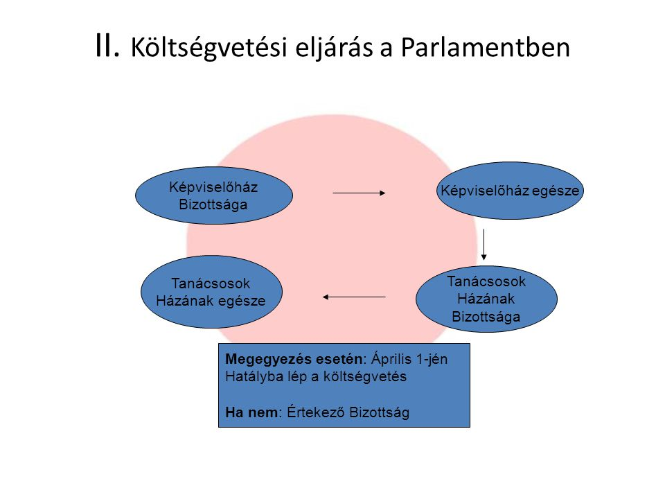 II. Költségvetési eljárás a Parlamentben Képviselőház Bizottsága Képviselőház egésze Tanácsosok Házának Bizottsága Tanácsosok Házának egésze Megegyezé