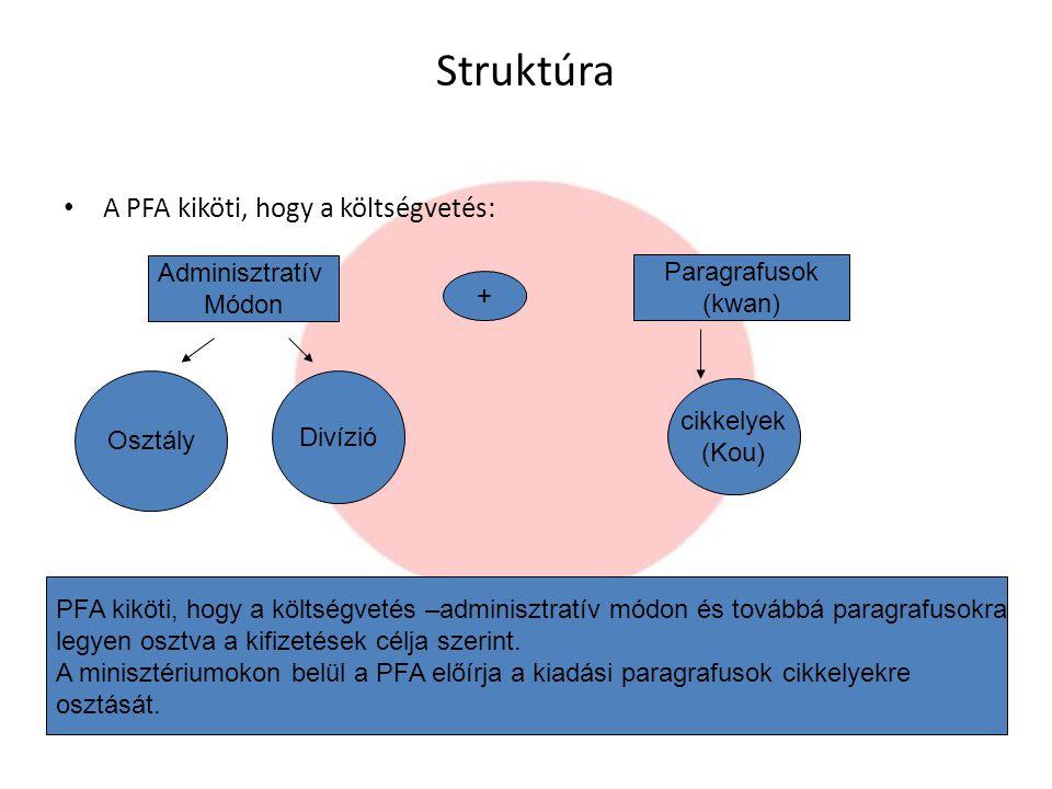 Struktúra A PFA kiköti, hogy a költségvetés: Adminisztratív Módon Osztály Divízió + Paragrafusok (kwan) cikkelyek (Kou) PFA kiköti, hogy a költségveté