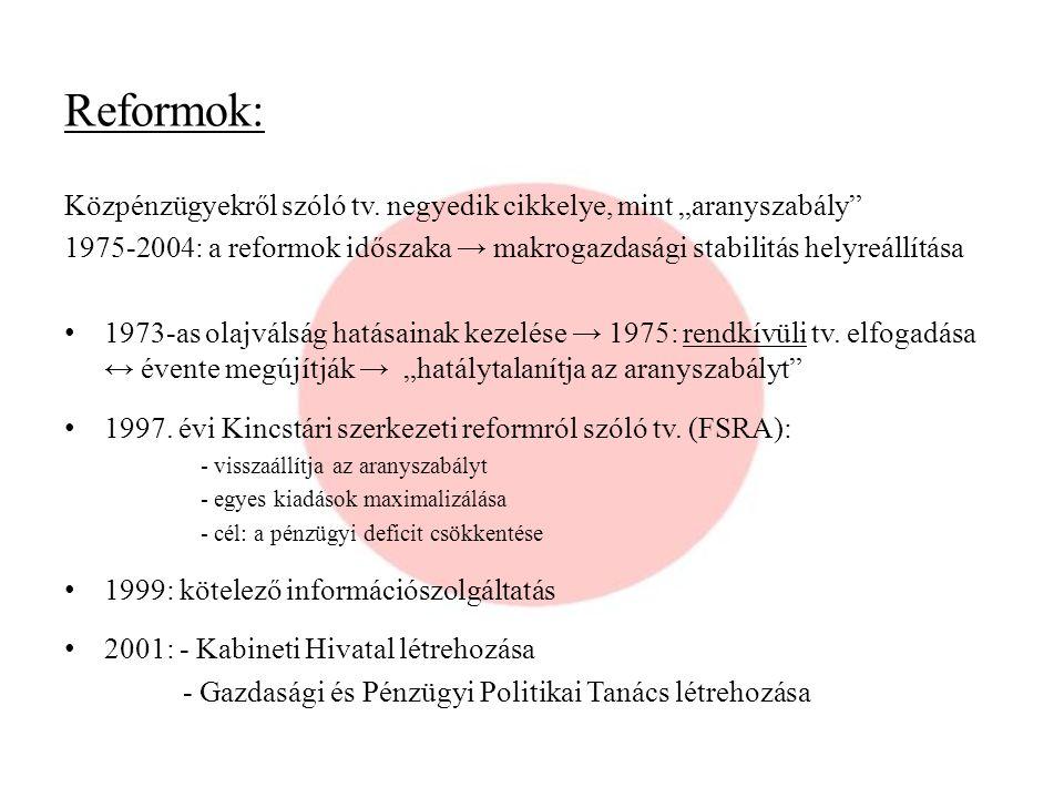 """Reformok: Közpénzügyekről szóló tv. negyedik cikkelye, mint """"aranyszabály"""" 1975-2004: a reformok időszaka → makrogazdasági stabilitás helyreállítása 1"""
