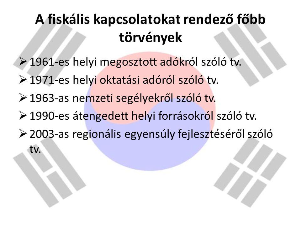 A fiskális kapcsolatokat rendező főbb törvények  1961-es helyi megosztott adókról szóló tv.  1971-es helyi oktatási adóról szóló tv.  1963-as nemze
