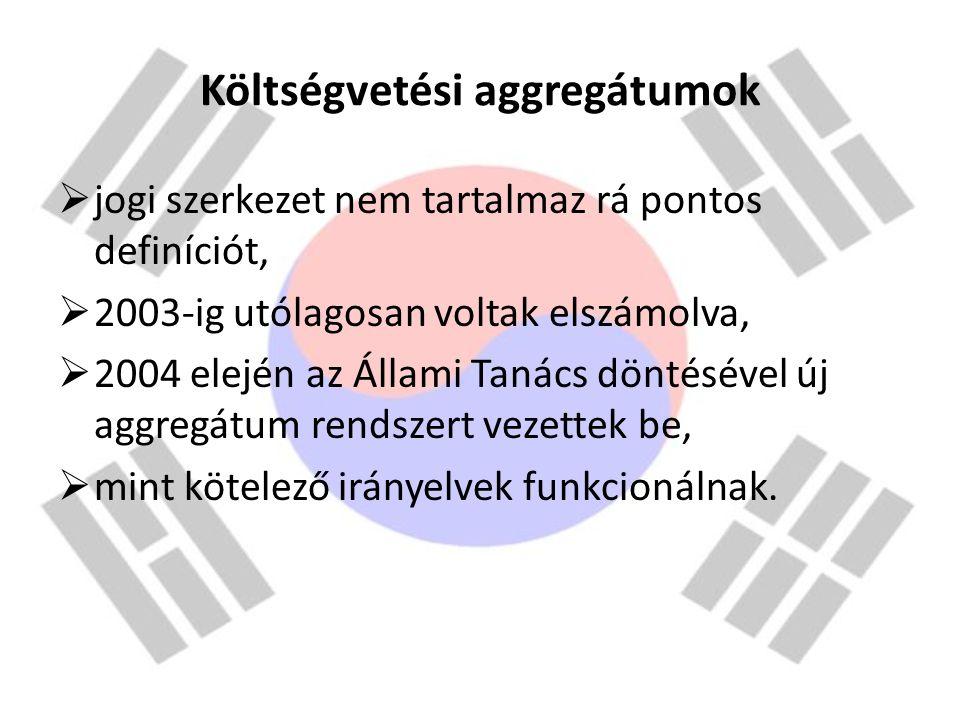 Költségvetési aggregátumok  jogi szerkezet nem tartalmaz rá pontos definíciót,  2003-ig utólagosan voltak elszámolva,  2004 elején az Állami Tanács