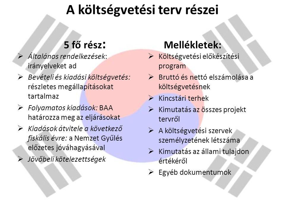 A költségvetési terv részei 5 fő rész : Mellékletek:  Általános rendelkezések: irányelveket ad  Bevételi és kiadási költségvetés: részletes megállap