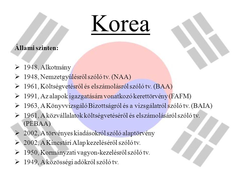 Korea Állami szinten:  1948, Alkotmány  1948, Nemzetgyűlésről szóló tv. (NAA)  1961, Költségvetésről és elszámolásról szóló tv. (BAA)  1991, Az al