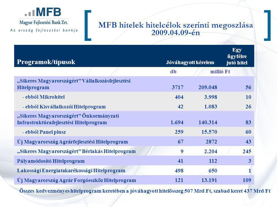 MFB hitelek hitelcélok szerinti megoszlása 2009.04.09-én [] Programok/típusok Jóváhagyott kérelem Egy ügyfélre jutó hitel dbmillió Ft,,Sikeres Magyaro
