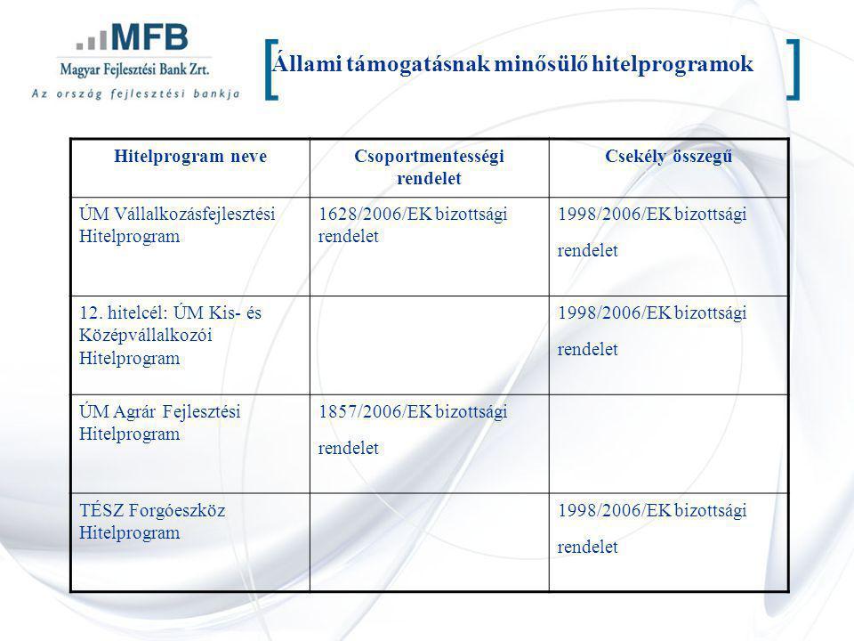 Állami támogatásnak minősülő hitelprogramok [] Hitelprogram neveCsoportmentességi rendelet Csekély összegű ÚM Vállalkozásfejlesztési Hitelprogram 1628