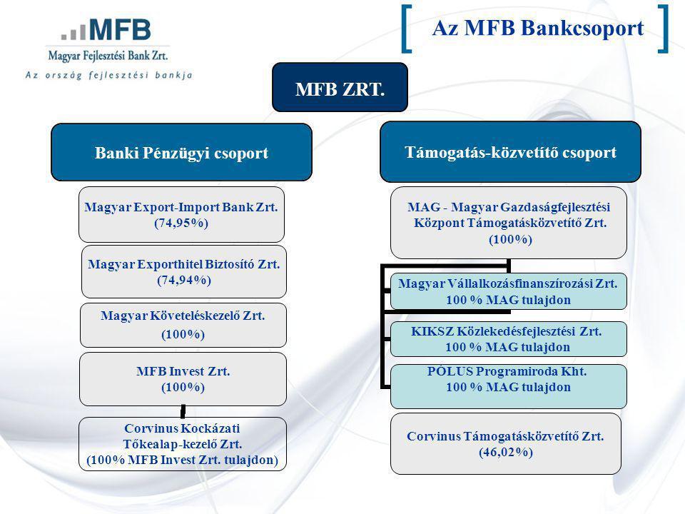 Az MFB Bankcsoport [] Támogatás-közvetítő csoport Corvinus Kockázati Tőkealap-kezelő Zrt. (100% MFB Invest Zrt. tulajdon ) MFB ZRT.