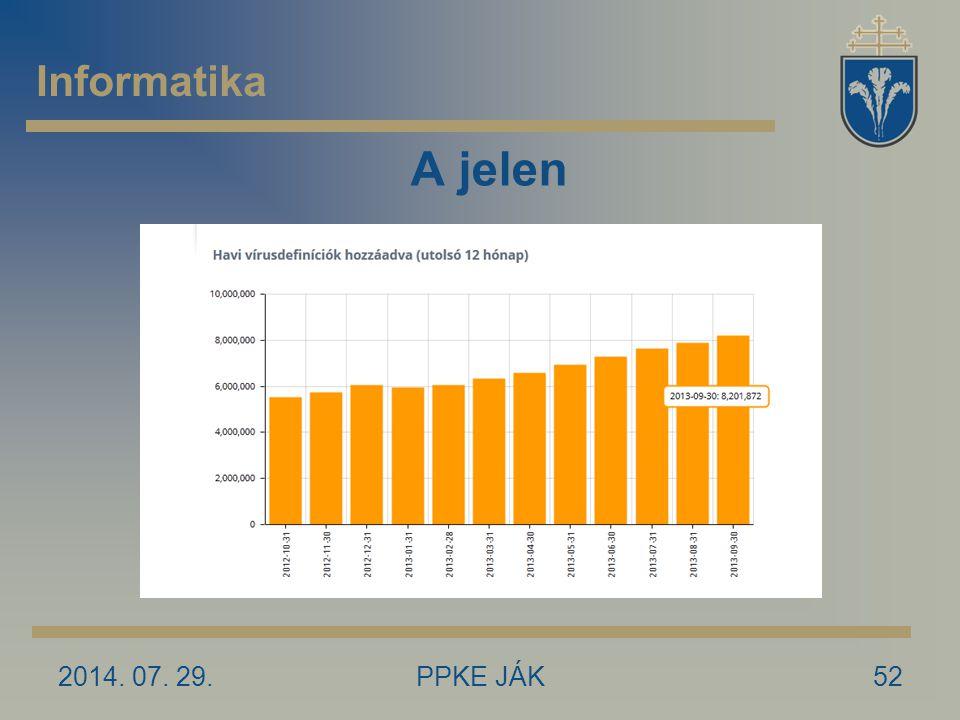 2014. 07. 29.PPKE JÁK52 A jelen Informatika