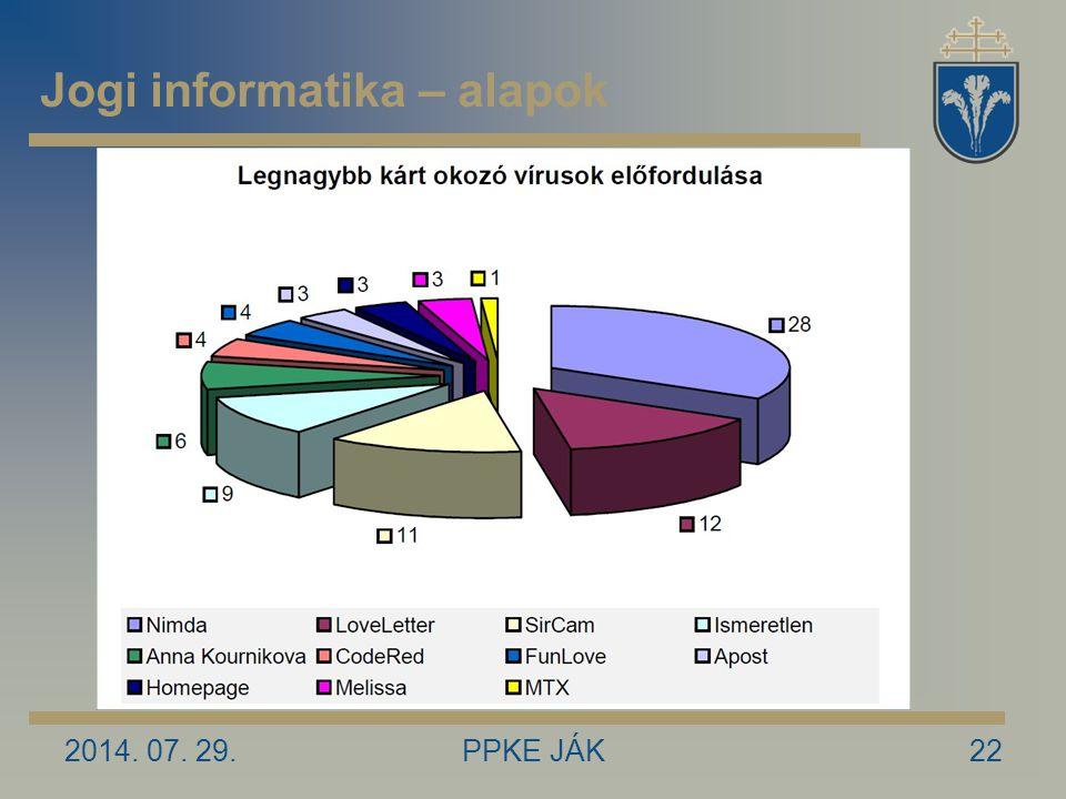 2014. 07. 29.PPKE JÁK22 Jogi informatika – alapok