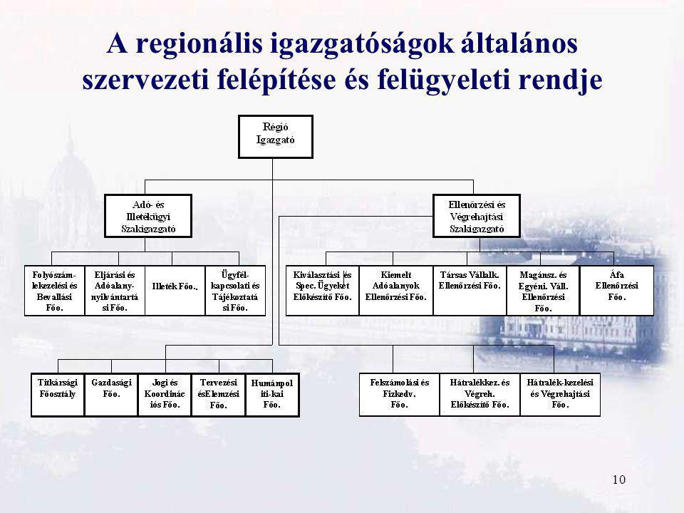 10 A regionális igazgatóságok általános szervezeti felépítése és felügyeleti rendje
