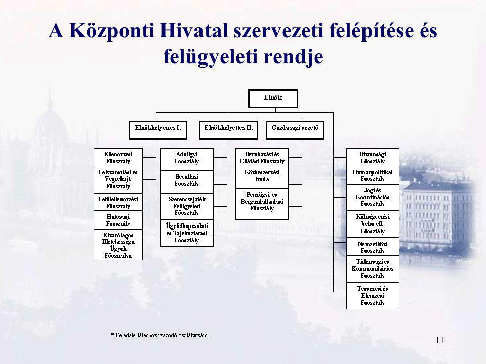11 A Központi Hivatal szervezeti felépítése és felügyeleti rendje