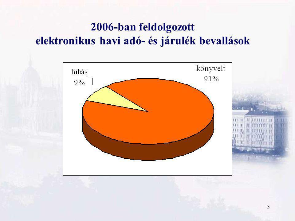 3 2006-ban feldolgozott elektronikus havi adó- és járulék bevallások