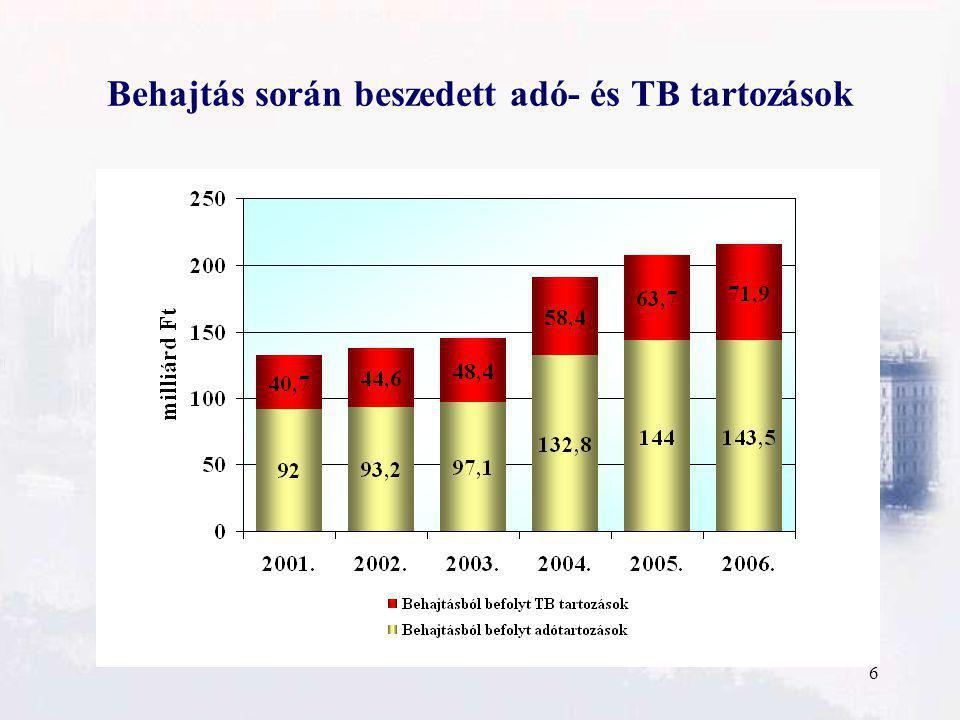 6 Behajtás során beszedett adó- és TB tartozások