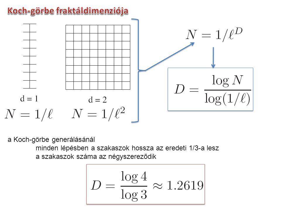 négyzetes Koch-görbe Sierpinski háromszögek Sierpinski szőnyeg
