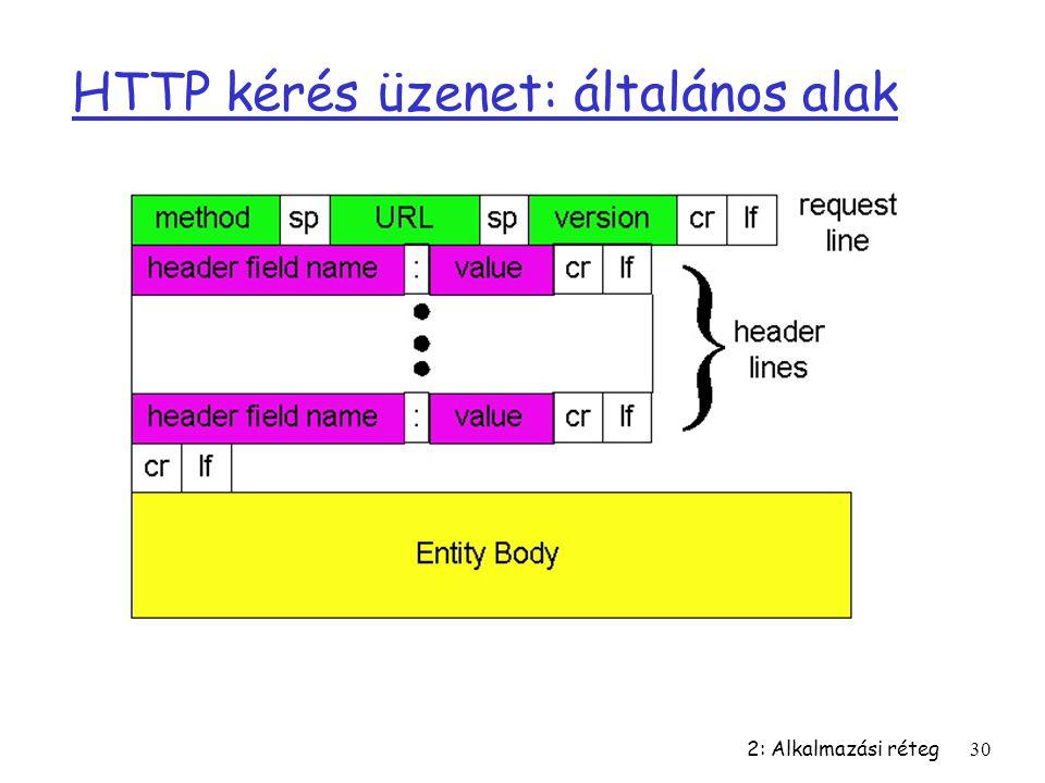 2: Alkalmazási réteg30 HTTP kérés üzenet: általános alak