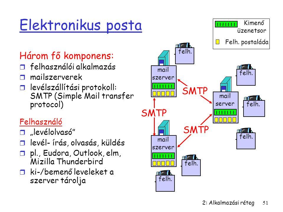2: Alkalmazási réteg51 Elektronikus posta Három fő komponens: r felhasználói alkalmazás r mailszerverek r levélszállítási protokoll: SMTP (Simple Mail