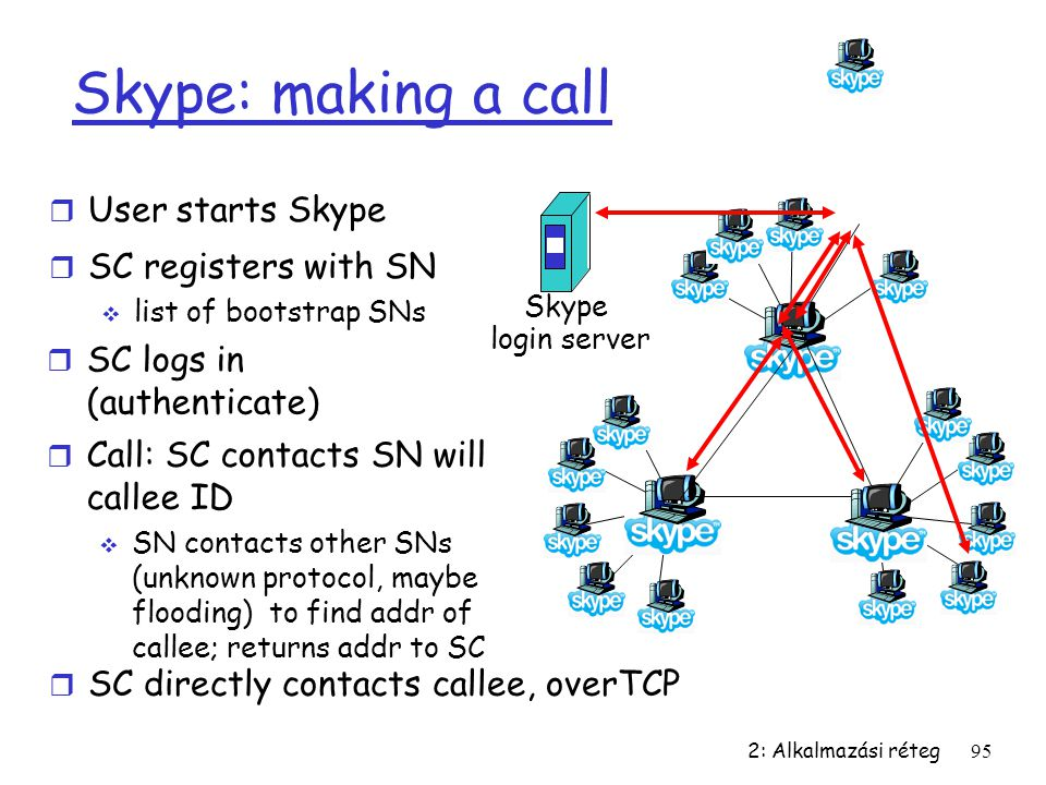 2: Alkalmazási réteg95 Skype: making a call r User starts Skype Skype login server r SC registers with SN  list of bootstrap SNs r SC logs in (authen