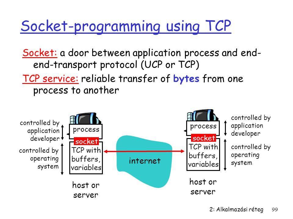 2: Alkalmazási réteg99 Socket-programming using TCP Socket: a door between application process and end- end-transport protocol (UCP or TCP) TCP service: reliable transfer of bytes from one process to another process TCP with buffers, variables socket controlled by application developer controlled by operating system host or server process TCP with buffers, variables socket controlled by application developer controlled by operating system host or server internet