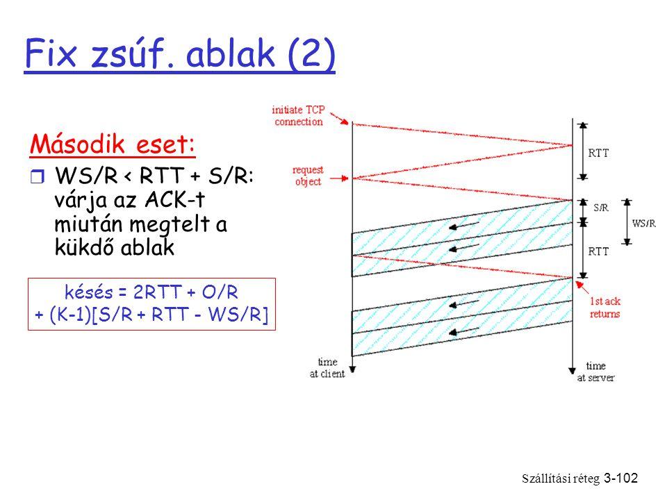 Szállítási réteg3-102 Fix zsúf.