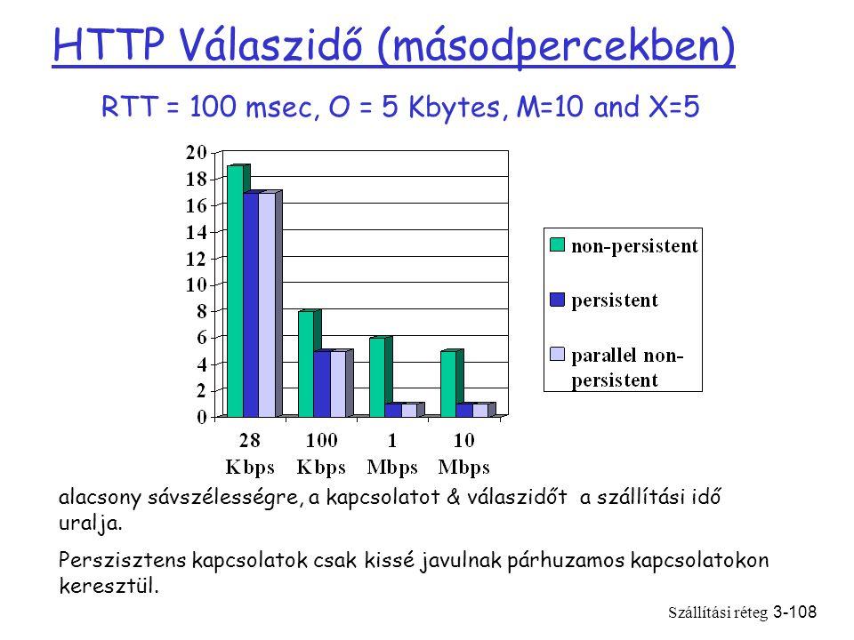 Szállítási réteg3-108 HTTP Válaszidő (másodpercekben) RTT = 100 msec, O = 5 Kbytes, M=10 and X=5 alacsony sávszélességre, a kapcsolatot & válaszidőt a szállítási idő uralja.
