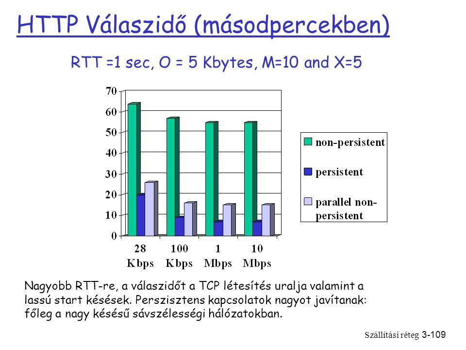 Szállítási réteg3-109 HTTP Válaszidő (másodpercekben) RTT =1 sec, O = 5 Kbytes, M=10 and X=5 Nagyobb RTT-re, a válaszidőt a TCP létesítés uralja valamint a lassú start késések.