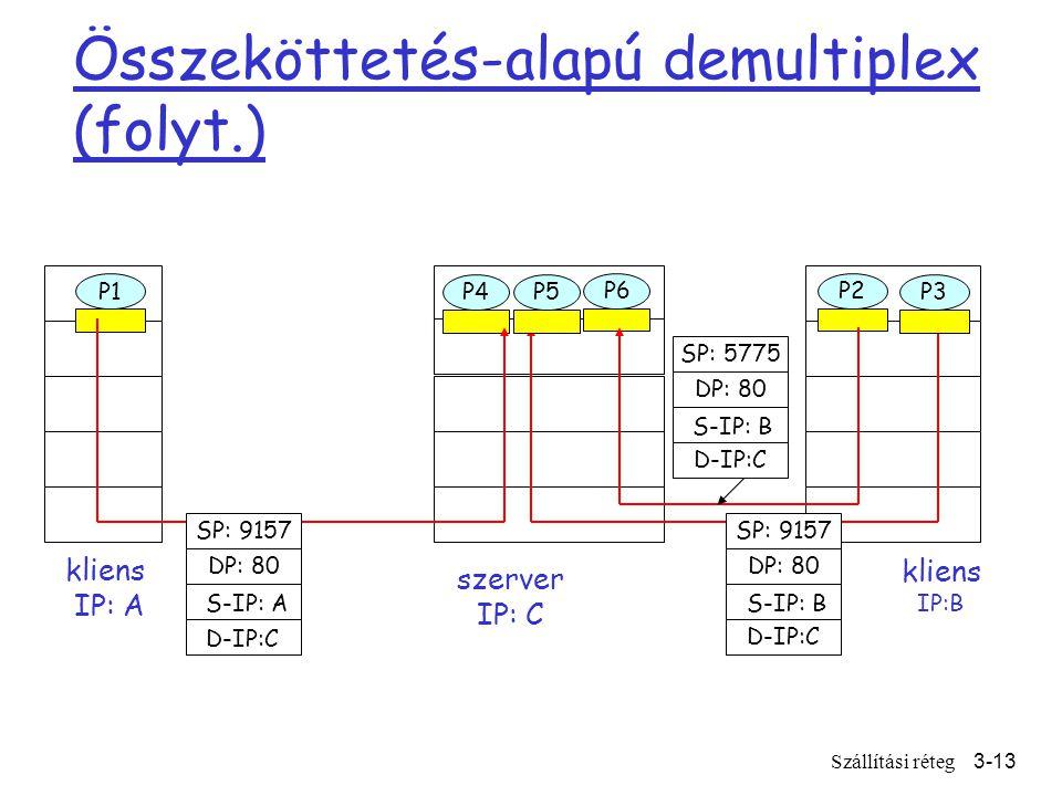 Szállítási réteg3-13 Összeköttetés-alapú demultiplex (folyt.) kliens IP:B P1 kliens IP: A P1 P2 P4 szerver IP: C SP: 9157 DP: 80 SP: 9157 DP: 80 P5 P6 P3 D-IP:C S-IP: A D-IP:C S-IP: B SP: 5775 DP: 80 D-IP:C S-IP: B