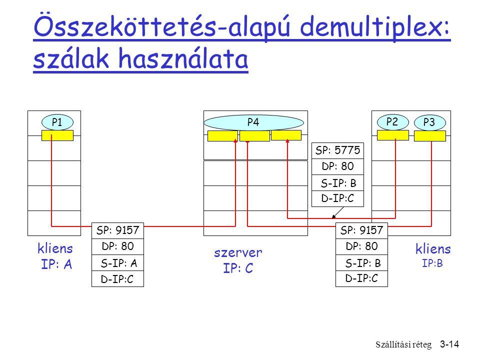 Szállítási réteg3-14 Összeköttetés-alapú demultiplex: szálak használata kliens IP:B P1 kliens IP: A P1 P2 szerver IP: C SP: 9157 DP: 80 SP: 9157 DP: 80 P4 P3 D-IP:C S-IP: A D-IP:C S-IP: B SP: 5775 DP: 80 D-IP:C S-IP: B