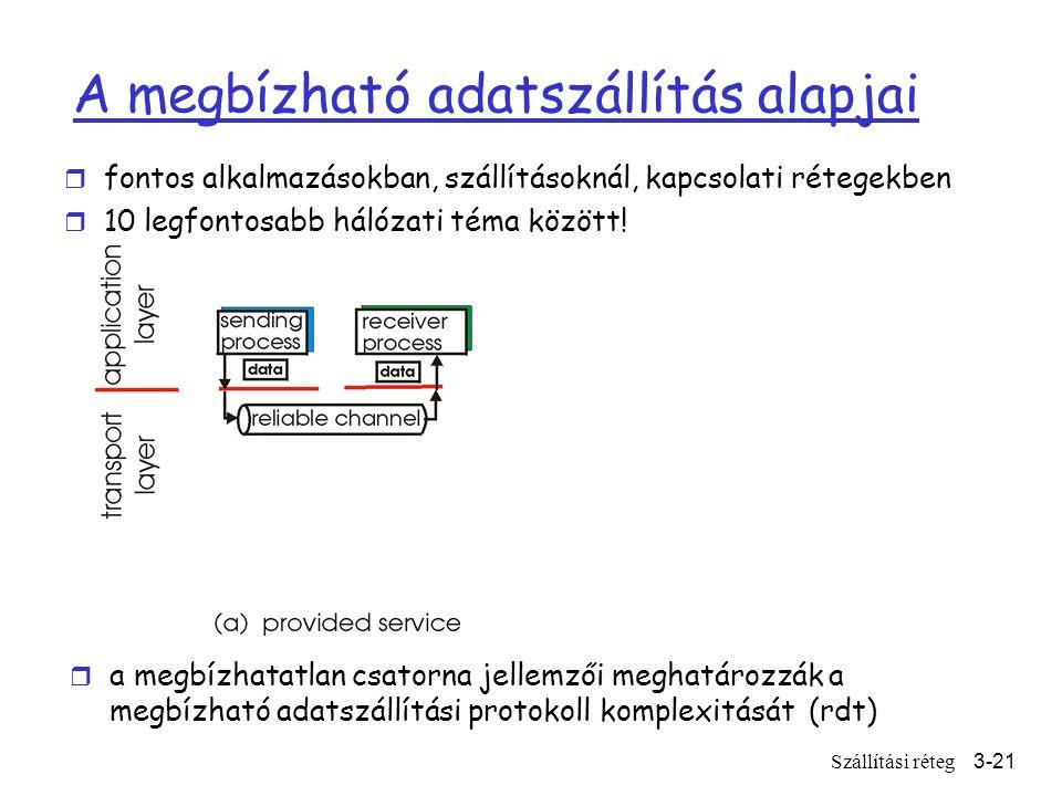 Szállítási réteg3-21 A megbízható adatszállítás alapjai r fontos alkalmazásokban, szállításoknál, kapcsolati rétegekben r 10 legfontosabb hálózati téma között.