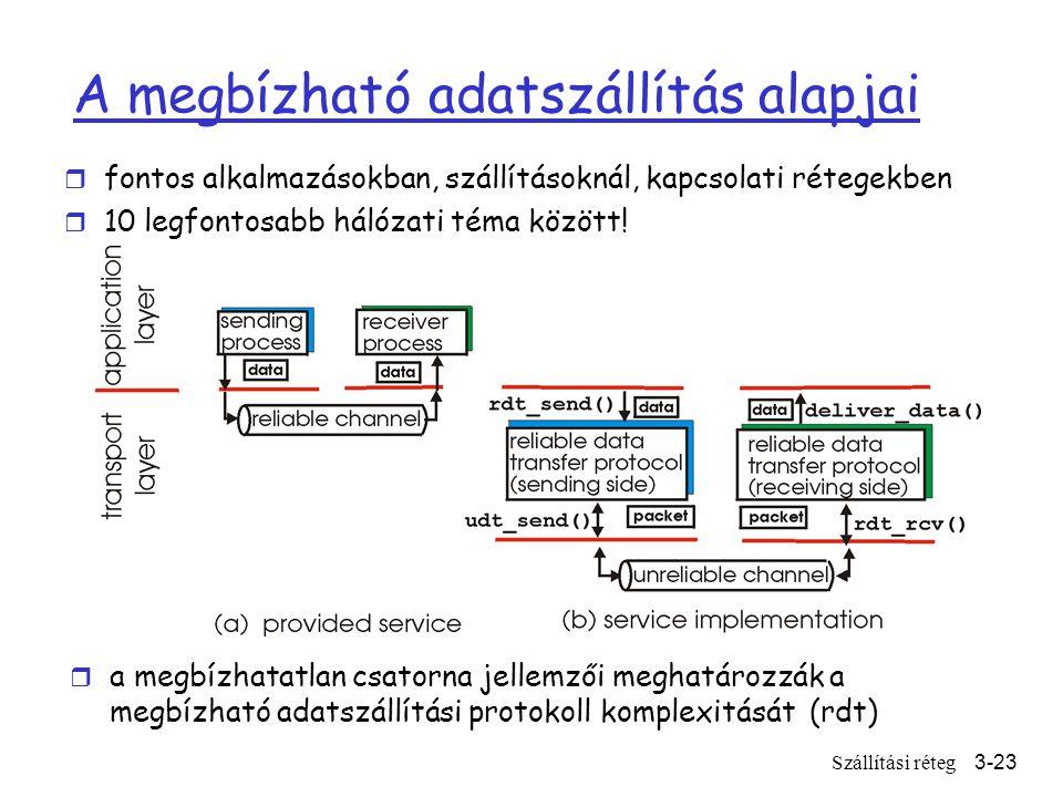 Szállítási réteg3-23 A megbízható adatszállítás alapjai r fontos alkalmazásokban, szállításoknál, kapcsolati rétegekben r 10 legfontosabb hálózati téma között.