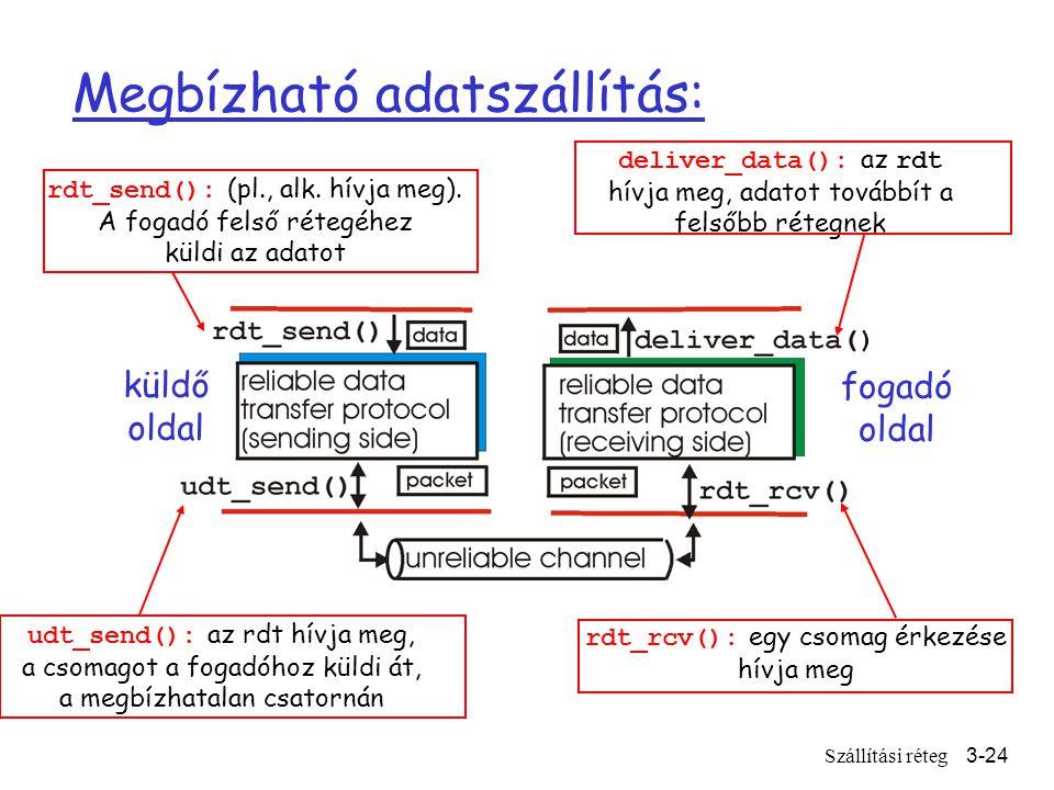 Szállítási réteg3-24 Megbízható adatszállítás: küldő oldal fogadó oldal rdt_send(): (pl., alk.