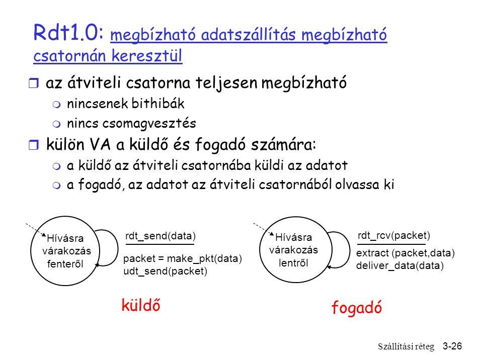 Szállítási réteg3-26 Rdt1.0: megbízható adatszállítás megbízható csatornán keresztül r az átviteli csatorna teljesen megbízható m nincsenek bithibák m nincs csomagvesztés r külön VA a küldő és fogadó számára: m a küldő az átviteli csatornába küldi az adatot m a fogadó, az adatot az átviteli csatornából olvassa ki Hívásra várakozás fenteről packet = make_pkt(data) udt_send(packet) rdt_send(data) extract (packet,data) deliver_data(data) Hívásra várakozás lentről rdt_rcv(packet) küldő fogadó