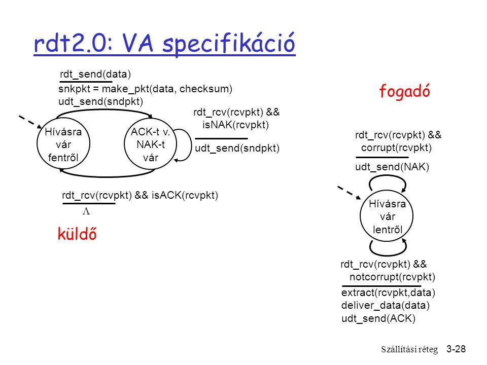 Szállítási réteg3-28 rdt2.0: VA specifikáció Hívásra vár fentről snkpkt = make_pkt(data, checksum) udt_send(sndpkt) extract(rcvpkt,data) deliver_data(data) udt_send(ACK) rdt_rcv(rcvpkt) && notcorrupt(rcvpkt) rdt_rcv(rcvpkt) && isACK(rcvpkt) udt_send(sndpkt) rdt_rcv(rcvpkt) && isNAK(rcvpkt) udt_send(NAK) rdt_rcv(rcvpkt) && corrupt(rcvpkt) ACK-t v.