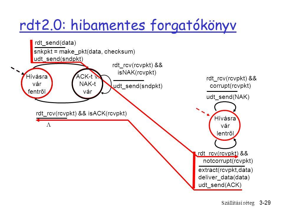 Szállítási réteg3-29 rdt2.0: hibamentes forgatókönyv Hívásra vár fentről snkpkt = make_pkt(data, checksum) udt_send(sndpkt) extract(rcvpkt,data) deliver_data(data) udt_send(ACK) rdt_rcv(rcvpkt) && notcorrupt(rcvpkt) rdt_rcv(rcvpkt) && isACK(rcvpkt) udt_send(sndpkt) rdt_rcv(rcvpkt) && isNAK(rcvpkt) udt_send(NAK) rdt_rcv(rcvpkt) && corrupt(rcvpkt) ACK-t v.