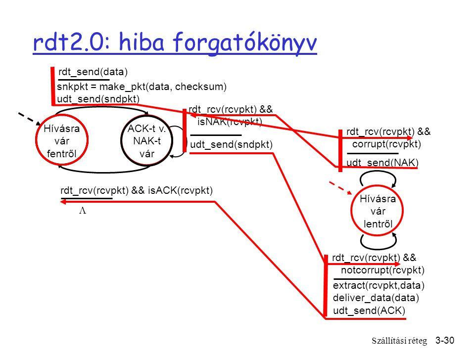 Szállítási réteg3-30 rdt2.0: hiba forgatókönyv Hívásra vár fentről snkpkt = make_pkt(data, checksum) udt_send(sndpkt) extract(rcvpkt,data) deliver_data(data) udt_send(ACK) rdt_rcv(rcvpkt) && notcorrupt(rcvpkt) rdt_rcv(rcvpkt) && isACK(rcvpkt) udt_send(sndpkt) rdt_rcv(rcvpkt) && isNAK(rcvpkt) udt_send(NAK) rdt_rcv(rcvpkt) && corrupt(rcvpkt) ACK-t v.