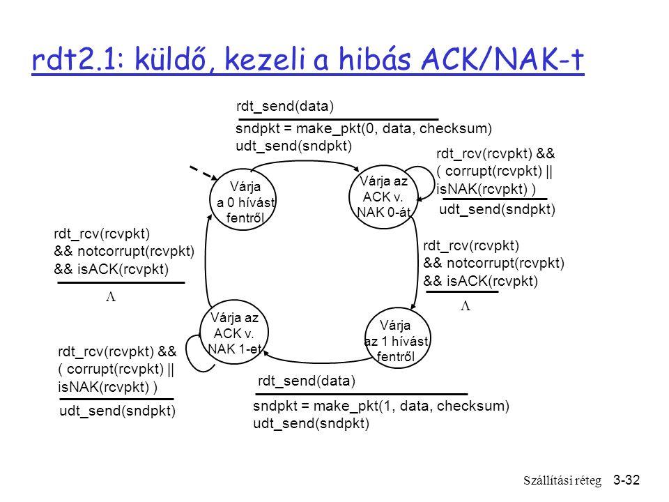 Szállítási réteg3-32 rdt2.1: küldő, kezeli a hibás ACK/NAK-t Várja a 0 hívást fentről sndpkt = make_pkt(0, data, checksum) udt_send(sndpkt) rdt_send(data) Várja az ACK v.