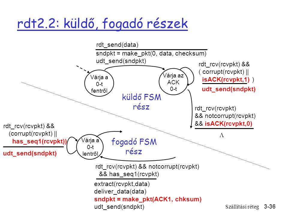 Szállítási réteg3-36 rdt2.2: küldő, fogadó részek Várja a 0-t fentről sndpkt = make_pkt(0, data, checksum) udt_send(sndpkt) rdt_send(data) udt_send(sndpkt) rdt_rcv(rcvpkt) && ( corrupt(rcvpkt) || isACK(rcvpkt,1) ) rdt_rcv(rcvpkt) && notcorrupt(rcvpkt) && isACK(rcvpkt,0) Várja az ACK 0-t küldő FSM rész Várja a 0-t lentről rdt_rcv(rcvpkt) && notcorrupt(rcvpkt) && has_seq1(rcvpkt) extract(rcvpkt,data) deliver_data(data) sndpkt = make_pkt(ACK1, chksum) udt_send(sndpkt) rdt_rcv(rcvpkt) && (corrupt(rcvpkt) || has_seq1(rcvpkt)) udt_send(sndpkt) fogadó FSM rész 