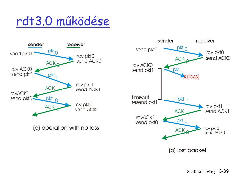 Szállítási réteg3-39 rdt3.0 működése