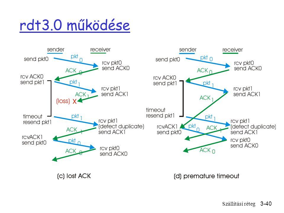 Szállítási réteg3-40 rdt3.0 működése