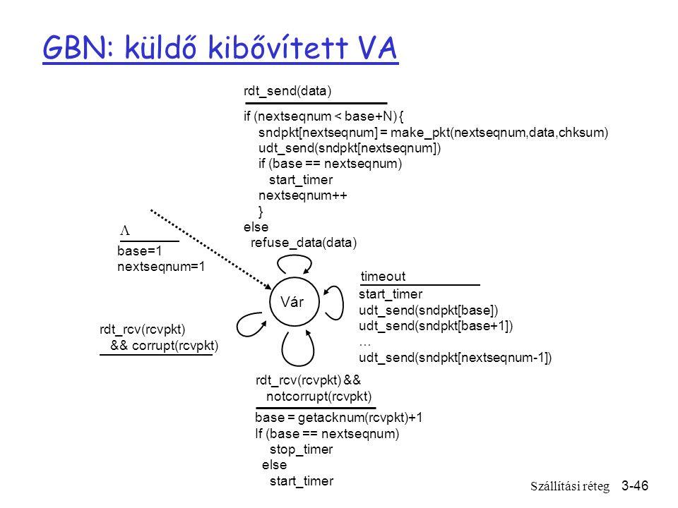 Szállítási réteg3-46 GBN: küldő kibővített VA Vár start_timer udt_send(sndpkt[base]) udt_send(sndpkt[base+1]) … udt_send(sndpkt[nextseqnum-1]) timeout rdt_send(data) if (nextseqnum < base+N) { sndpkt[nextseqnum] = make_pkt(nextseqnum,data,chksum) udt_send(sndpkt[nextseqnum]) if (base == nextseqnum) start_timer nextseqnum++ } else refuse_data(data) base = getacknum(rcvpkt)+1 If (base == nextseqnum) stop_timer else start_timer rdt_rcv(rcvpkt) && notcorrupt(rcvpkt) base=1 nextseqnum=1 rdt_rcv(rcvpkt) && corrupt(rcvpkt) 