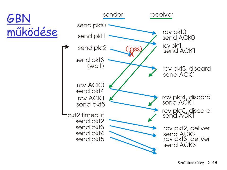 Szállítási réteg3-48 GBN működése