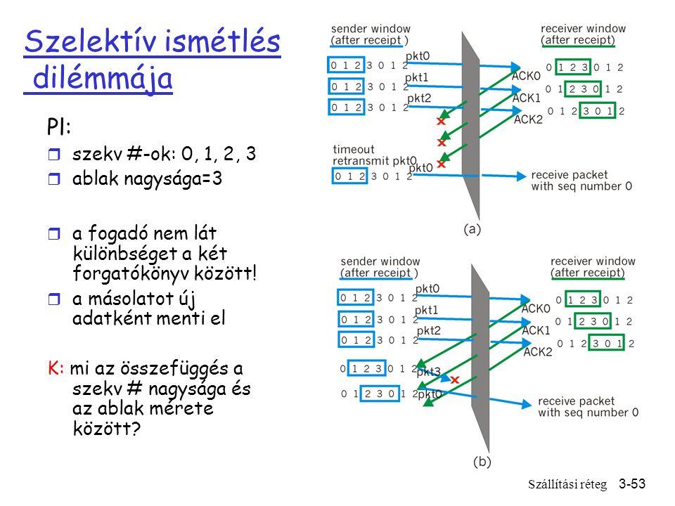 Szállítási réteg3-53 Szelektív ismétlés dilémmája Pl: r szekv #-ok: 0, 1, 2, 3 r ablak nagysága=3 r a fogadó nem lát különbséget a két forgatókönyv között.