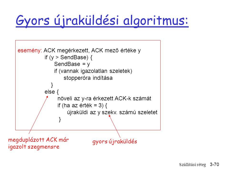 Szállítási réteg3-70 esemény: ACK megérkezett, ACK mező értéke y if (y > SendBase) { SendBase = y if (vannak igazolatlan szeletek) stopperóra indítása } else { növeli az y-ra érkezett ACK-k számát if (ha az érték = 3) { újraküldi az y szekv.